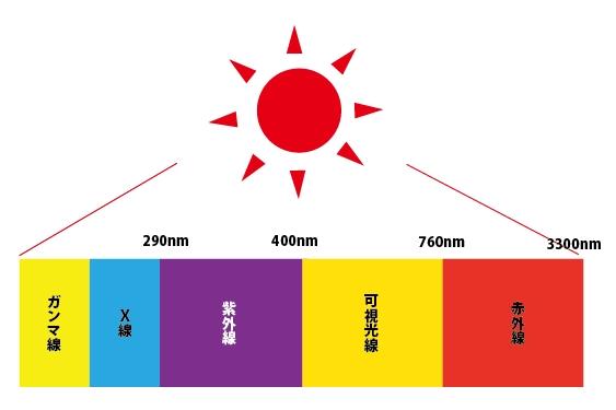 太陽からくる光の種類