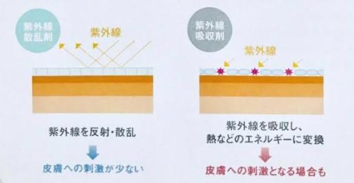 紫外線散乱剤と吸収剤のイメージ